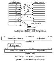 Sanal Bellek nedir? Sanal ve Fiziksel bellek nasıl çalışır?